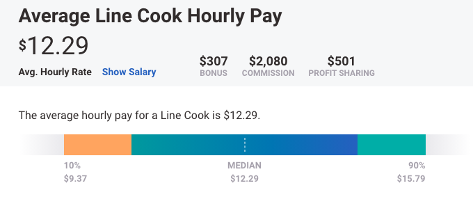 hourly salary for a line cook
