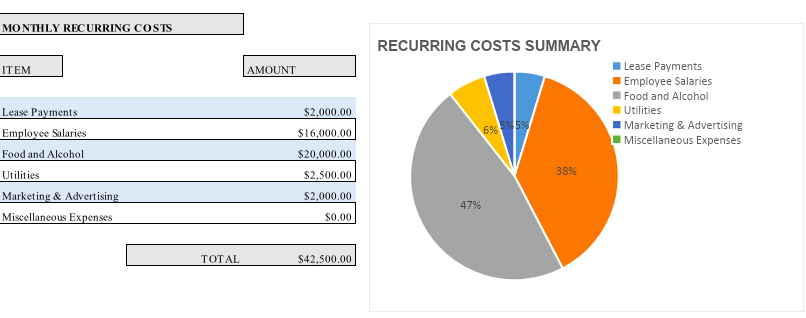 monthly recurring costs for restaurant