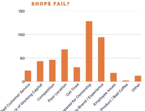 Survey Results: Why Do Coffee Shops Fail? 232 Owners Share Top Reasons