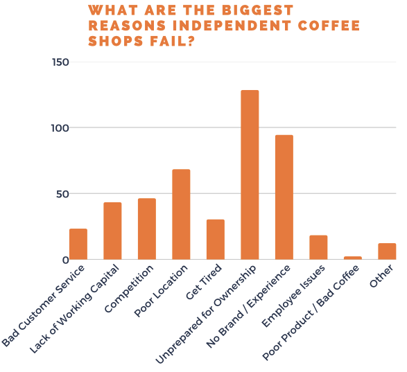 survey results why do coffee shops fail owners share top reasons