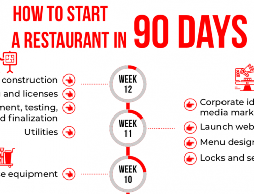 Timeline: How to Open a Restaurant in 90 Days Checklist