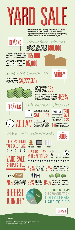 yard sale infographic